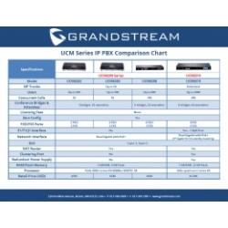 UCM6510 Grandstream - IP ústředna, až 2000 uživatelů, až 200 hovorů, 2x FXS, 2x FXO, 1xRJ45, POE, E1/T1/J1