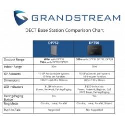 DP752 Grandstream - IP základnová stanice pro bezdrátová sluchátka, až 5x sluchátek, POE